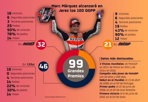 Infografía Marc Márquez 100 Grandes Premios