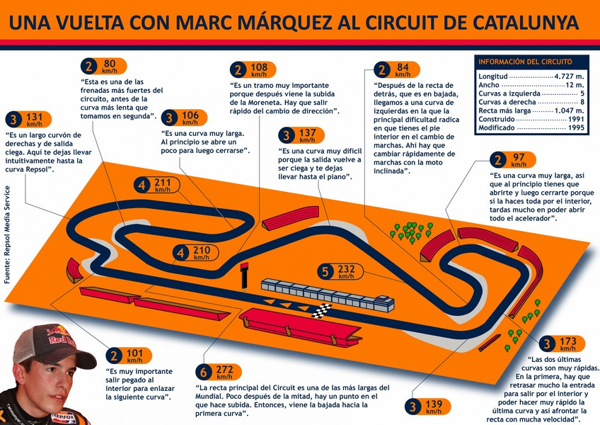 Una vuelta con Marc Márquez al Circuit de Catalunya